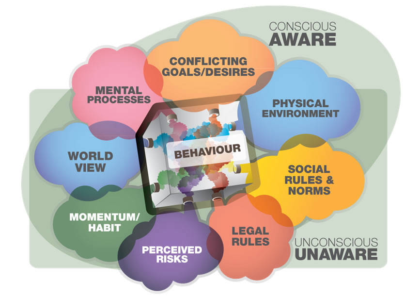 Influences on Pro-environmental Behaviour Change'